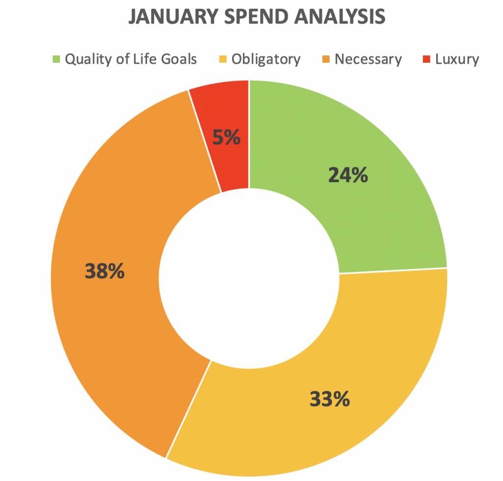 January Spend Analysis